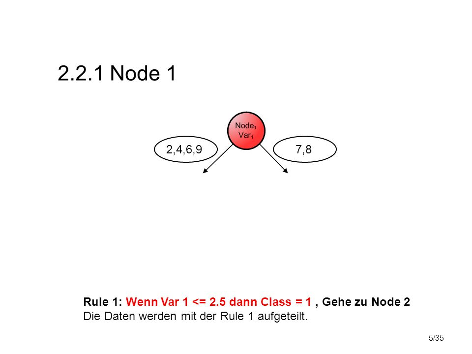 5/35 2.2.1 Node 1 Rule 1: Wenn Var 1 <= 2.5 dann Class = 1, Gehe zu Node 2 Die Daten werden mit der Rule 1 aufgeteilt.