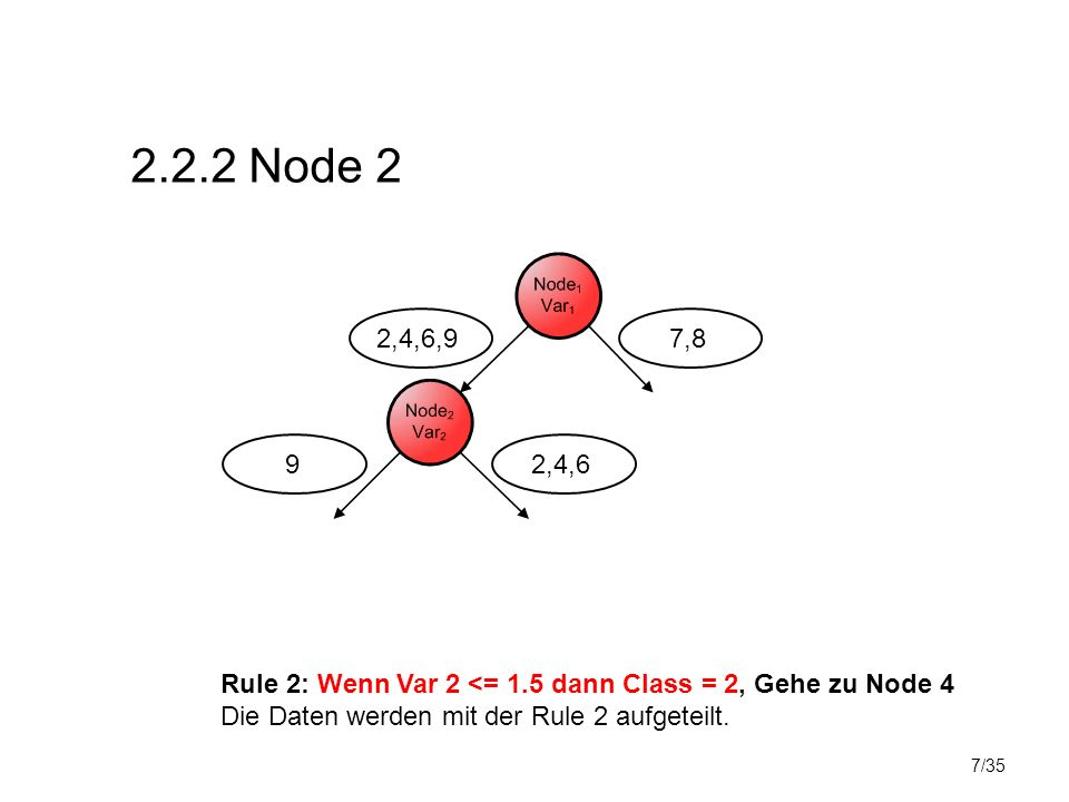 7/35 2.2.2 Node 2 Rule 2: Wenn Var 2 <= 1.5 dann Class = 2, Gehe zu Node 4 Die Daten werden mit der Rule 2 aufgeteilt.