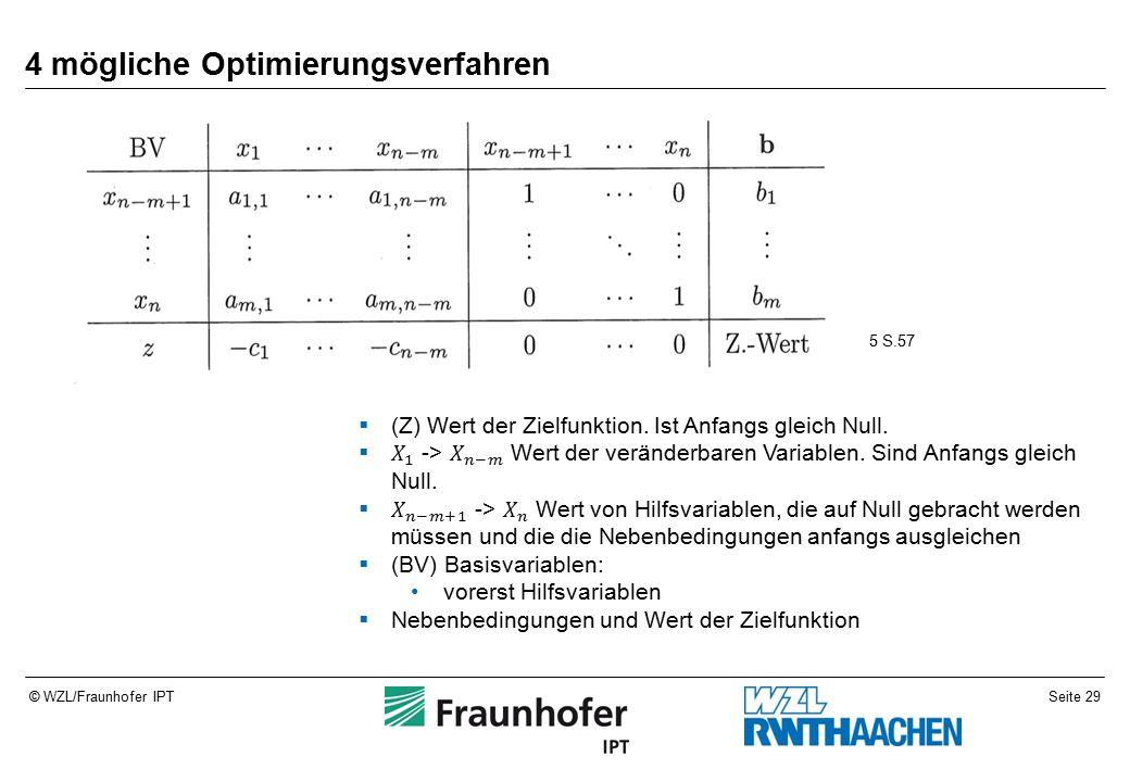 Seite 29© WZL/Fraunhofer IPT 4 mögliche Optimierungsverfahren 5 S.57