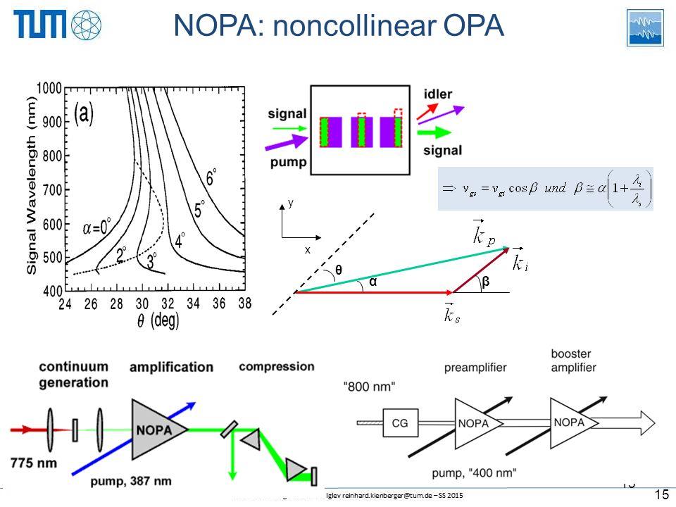 15 NOPA: noncollinear OPA αβ y x θ 15