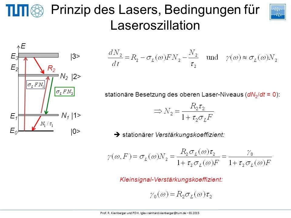 stationäre Besetzung des oberen Laser-Niveaus (dN 2 /dt = 0): |3> |2> |1> |0> E E3E3 E2E2 E1E1 R2R2 E0E0 N2N2 N1N1 Kleinsignal-Verstärkungskoeffizient:  stationärer Verstärkungskoeffizient: Prinzip des Lasers, Bedingungen für Laseroszillation