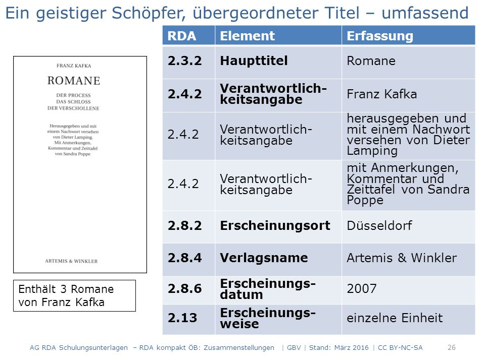 26 RDAElementErfassung 2.3.2HaupttitelRomane 2.4.2 Verantwortlich- keitsangabe Franz Kafka 2.4.2 Verantwortlich- keitsangabe herausgegeben und mit einem Nachwort versehen von Dieter Lamping 2.4.2 Verantwortlich- keitsangabe mit Anmerkungen, Kommentar und Zeittafel von Sandra Poppe 2.8.2ErscheinungsortDüsseldorf 2.8.4VerlagsnameArtemis & Winkler 2.8.6 Erscheinungs- datum 2007 2.13 Erscheinungs- weise einzelne Einheit Ein geistiger Schöpfer, übergeordneter Titel – umfassend Beispiel 1 Enthält 3 Romane von Franz Kafka AG RDA Schulungsunterlagen – RDA kompakt ÖB: Zusammenstellungen | GBV | Stand: März 2016 | CC BY-NC-SA
