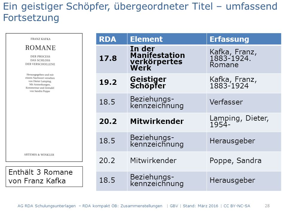 RDAElementErfassung 17.8 In der Manifestation verkörpertes Werk Kafka, Franz, 1883-1924.