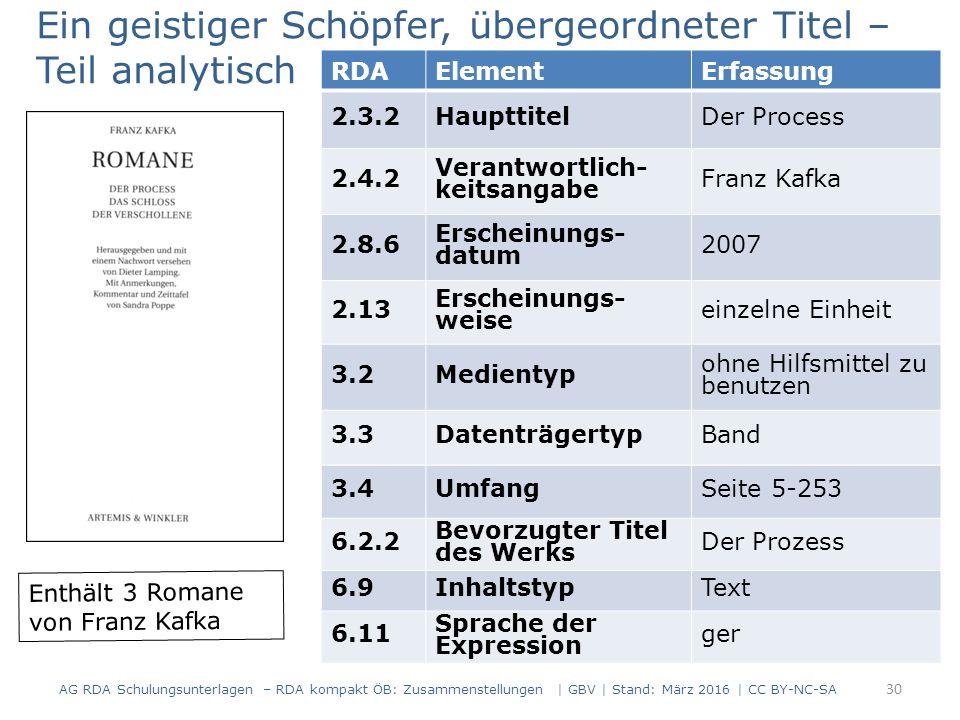 RDAElementErfassung 2.3.2HaupttitelDer Process 2.4.2 Verantwortlich- keitsangabe Franz Kafka 2.8.6 Erscheinungs- datum 2007 2.13 Erscheinungs- weise einzelne Einheit 3.2Medientyp ohne Hilfsmittel zu benutzen 3.3DatenträgertypBand 3.4UmfangSeite 5-253 6.2.2 Bevorzugter Titel des Werks Der Prozess 6.9InhaltstypText 6.11 Sprache der Expression ger Enthält 3 Romane von Franz Kafka Ein geistiger Schöpfer, übergeordneter Titel – Teil analytisch Beispiel 1 AG RDA Schulungsunterlagen – RDA kompakt ÖB: Zusammenstellungen | GBV | Stand: März 2016 | CC BY-NC-SA 30