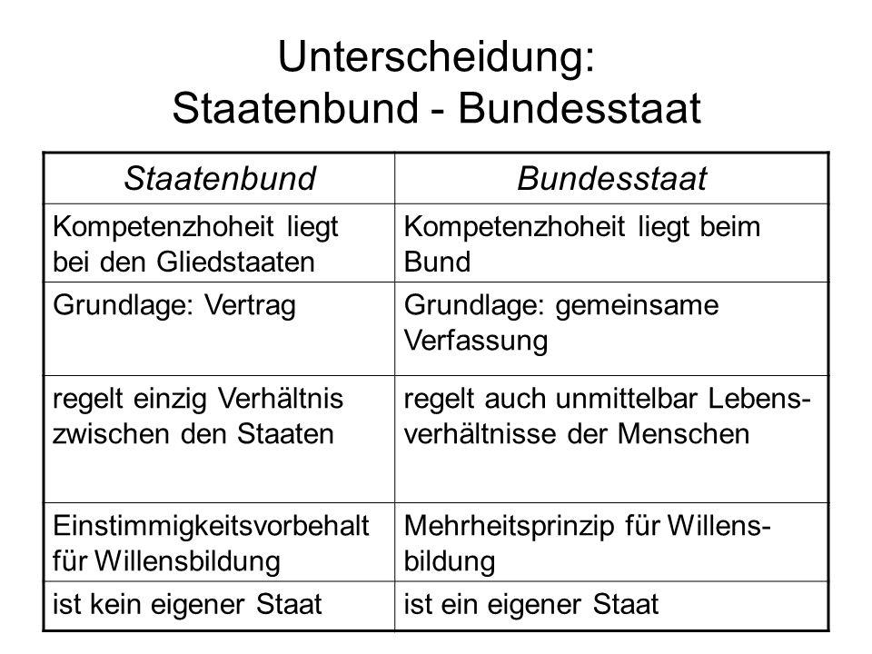 Definition des schweizerischen Bundesstaates Art.