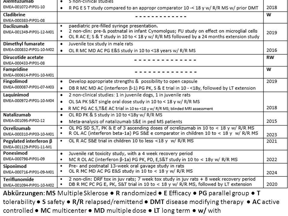 Abkürzungen: MS Multiple Sklerose ● R randomized ● E Efficacy ● PG parallel group ● T tolerability ● S safety ● R/R relapsed/remittend ● DMT disease m