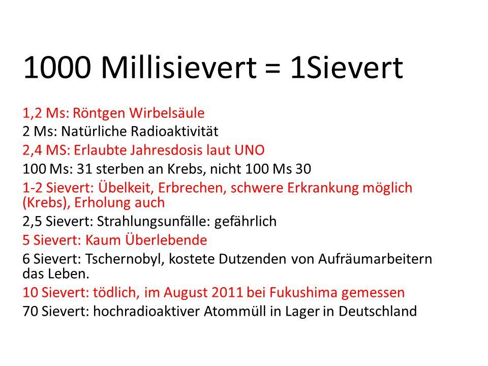 1000 Millisievert = 1Sievert 1,2 Ms: Röntgen Wirbelsäule 2 Ms: Natürliche Radioaktivität 2,4 MS: Erlaubte Jahresdosis laut UNO 100 Ms: 31 sterben an K