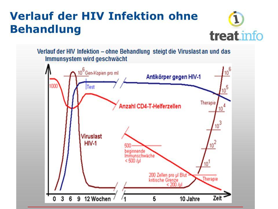 Verlauf der HIV Infektion ohne Behandlung