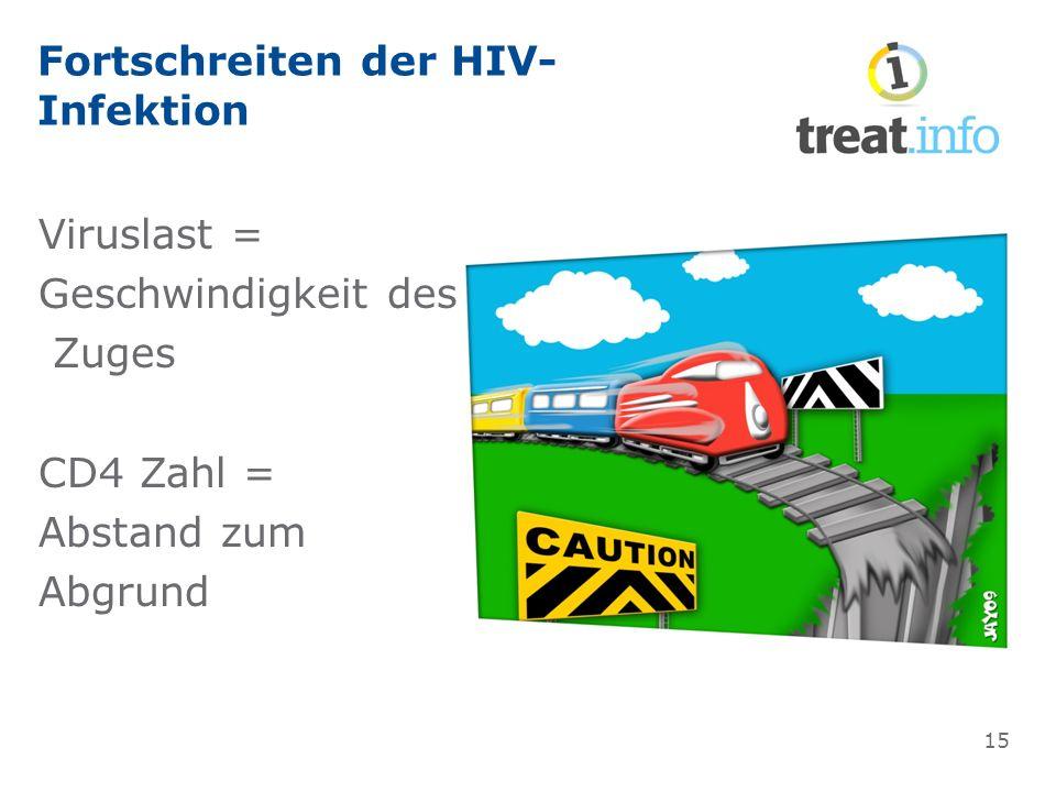Fortschreiten der HIV- Infektion Viruslast = Geschwindigkeit des Zuges CD4 Zahl = Abstand zum Abgrund 15
