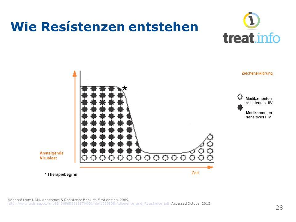 Wie Resístenzen entstehen Zeit 28 Adapted from NAM.