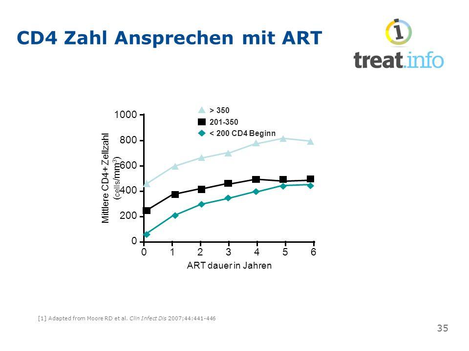 CD4 Zahl Ansprechen mit ART [1] Adapted from Moore RD et al. Clin Infect Dis 2007;44:441-446 ART dauer in Jahren Mittlere CD4+ Zellzahl ( cells /mm 3