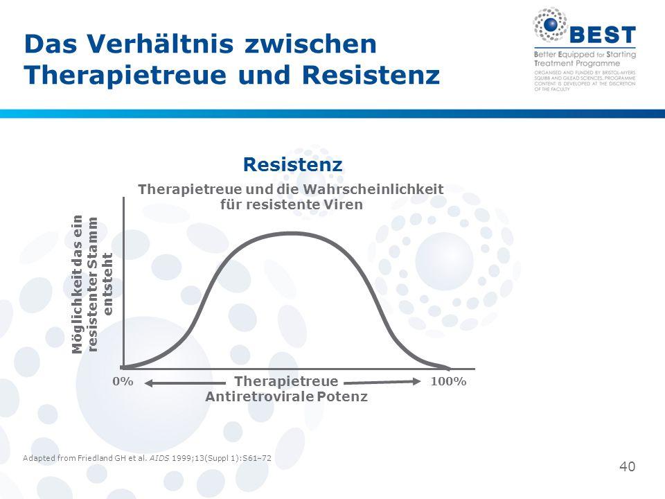 Das Verhältnis zwischen Therapietreue und Resistenz Resistenz Therapietreue und die Wahrscheinlichkeit für resistente Viren Möglichkeit das ein resistenter Stamm entsteht 0%100% Therapietreue Antiretrovirale Potenz 40 Adapted from Friedland GH et al.
