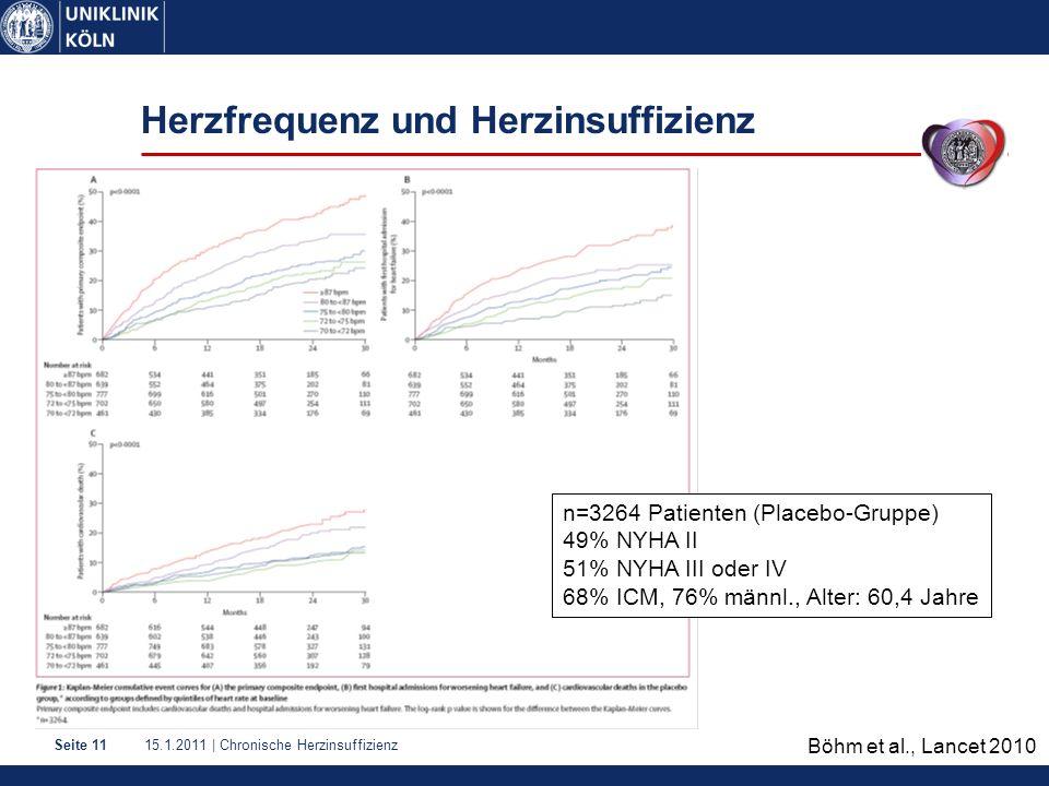 15.1.2011 | Chronische HerzinsuffizienzSeite 11 Herzfrequenz und Herzinsuffizienz n=3264 Patienten (Placebo-Gruppe) 49% NYHA II 51% NYHA III oder IV 68% ICM, 76% männl., Alter: 60,4 Jahre Böhm et al., Lancet 2010
