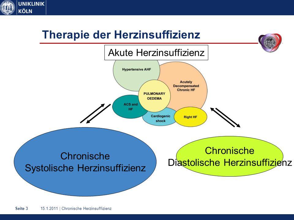 15.1.2011 | Chronische HerzinsuffizienzSeite 3 Therapie der Herzinsuffizienz Chronische Systolische Herzinsuffizienz Chronische Diastolische Herzinsuffizienz Akute Herzinsuffizienz
