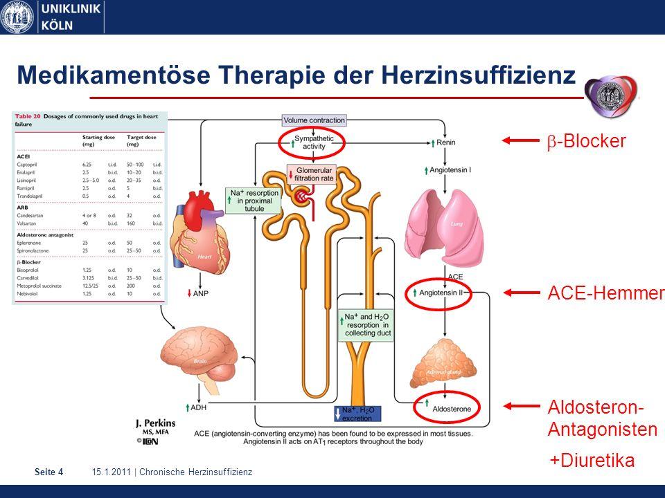 15.1.2011 | Chronische HerzinsuffizienzSeite 4 Medikamentöse Therapie der Herzinsuffizienz  -Blocker ACE-Hemmer Aldosteron- Antagonisten +Diuretika