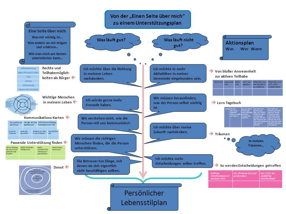 Der PATH-Prozess Nordstern- unser Traum - die Vision Z i e l e Jetzt...z.B.