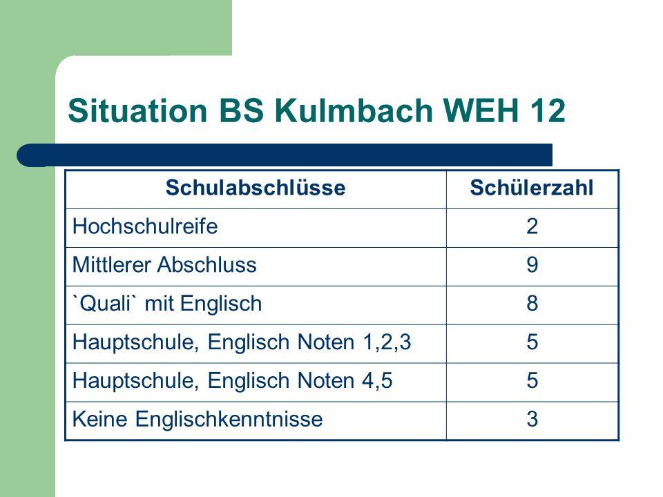 Situation BS Kulmbach WEH 12 SchulabschlüsseSchülerzahl Hochschulreife2 Mittlerer Abschluss9 `Quali` mit Englisch8 Hauptschule, Englisch Noten 1,2,35 Hauptschule, Englisch Noten 4,55 Keine Englischkenntnisse3