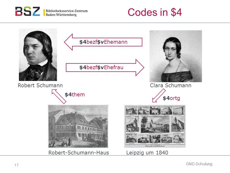 17 Codes in $4 GND-Schulung $4bezf$vEhemann Leipzig um 1840Robert-Schumann-Haus Clara Schumann Robert Schumann $4bezf$vEhefrau $4them $4ortg