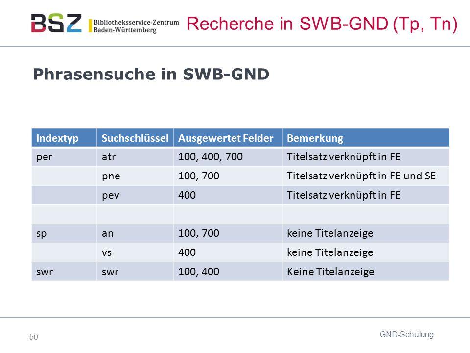 50 Recherche in SWB-GND (Tp, Tn) Phrasensuche in SWB-GND GND-Schulung IndextypSuchschlüsselAusgewertet FelderBemerkung peratr100, 400, 700Titelsatz ve