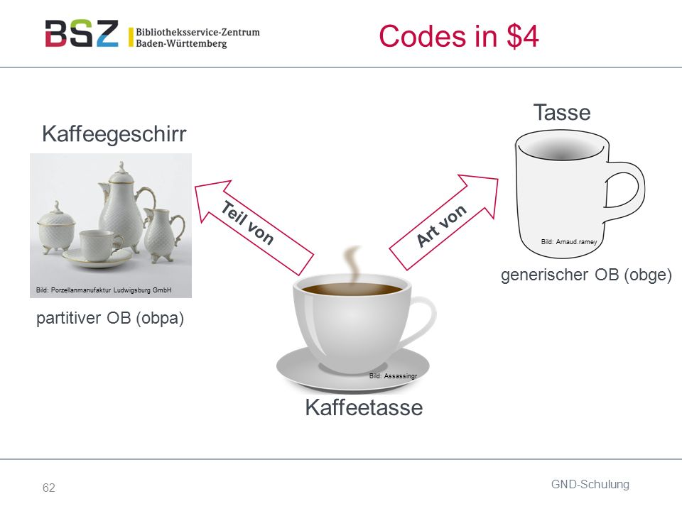 62 Codes in $4 GND-Schulung Bild: Assassingr Kaffeetasse Bild: Porzellanmanufaktur Ludwigsburg GmbH Kaffeegeschirr Bild: Arnaud.ramey Tasse partitiver