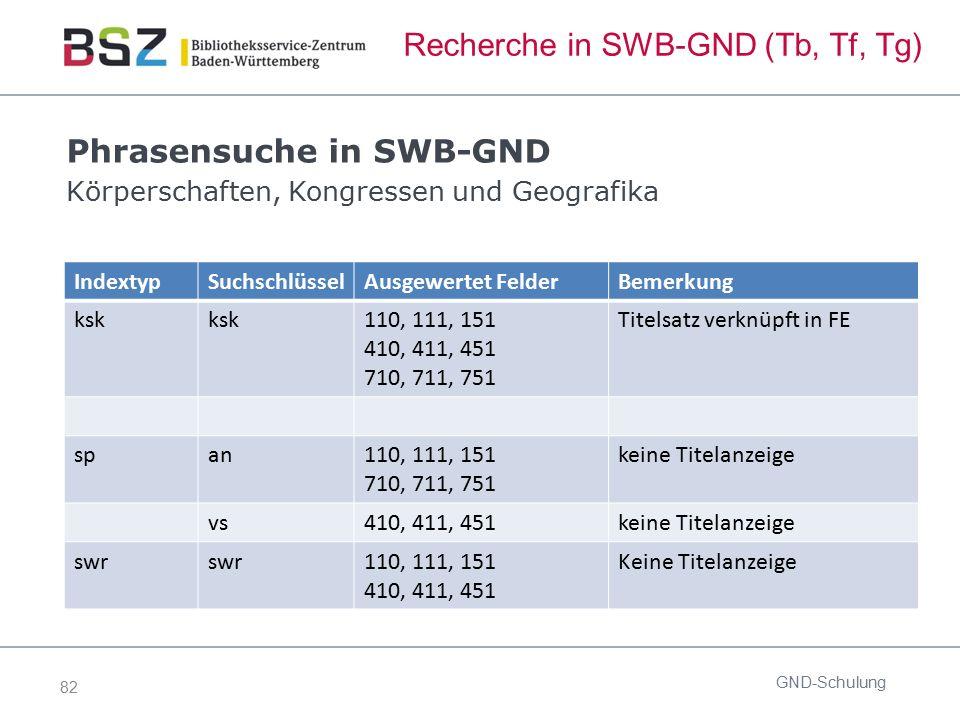 82 Recherche in SWB-GND (Tb, Tf, Tg) Phrasensuche in SWB-GND Körperschaften, Kongressen und Geografika GND-Schulung IndextypSuchschlüsselAusgewertet F