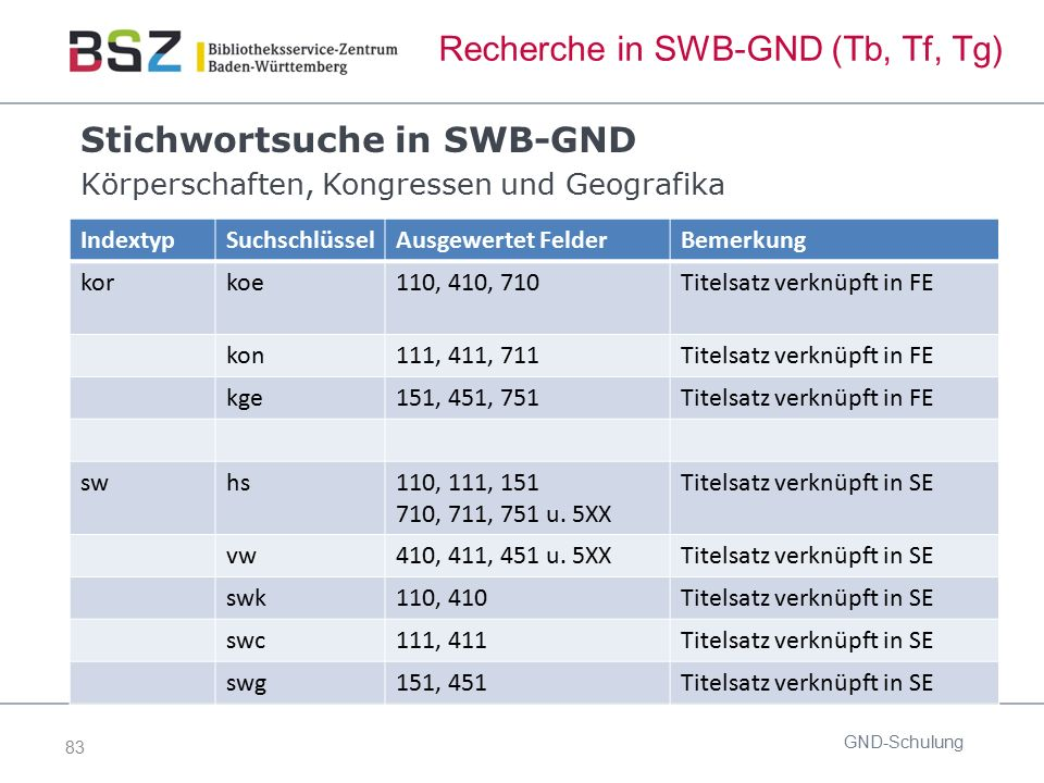 83 Recherche in SWB-GND (Tb, Tf, Tg) Stichwortsuche in SWB-GND Körperschaften, Kongressen und Geografika GND-Schulung IndextypSuchschlüsselAusgewertet