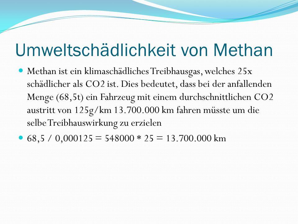 Umweltschädlichkeit von Methan Methan ist ein klimaschädliches Treibhausgas, welches 25x schädlicher als CO2 ist.