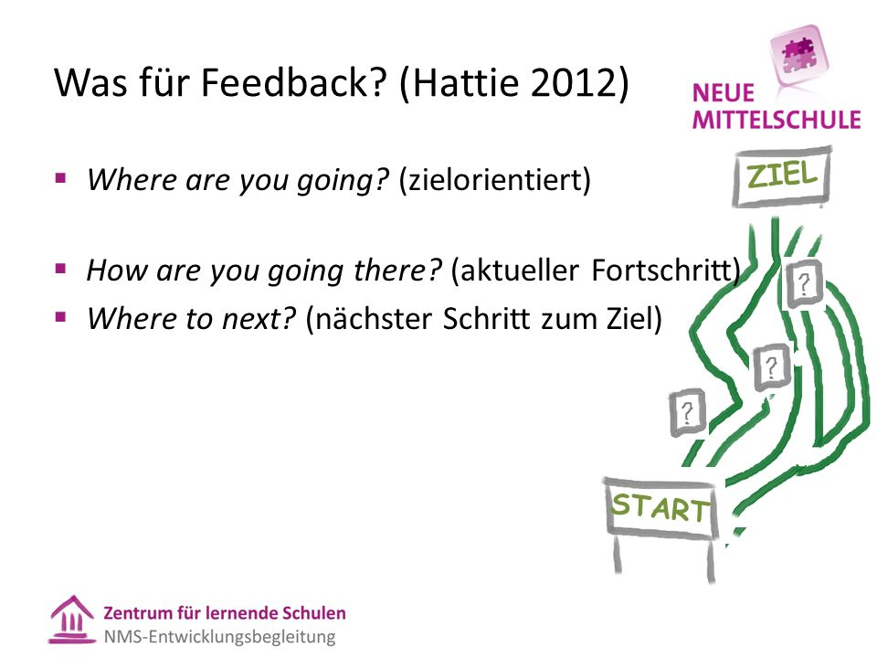 ZIEL START Was für Feedback? (Hattie 2012)  Where are you going? (zielorientiert)  How are you going there? (aktueller Fortschritt)  Where to next?