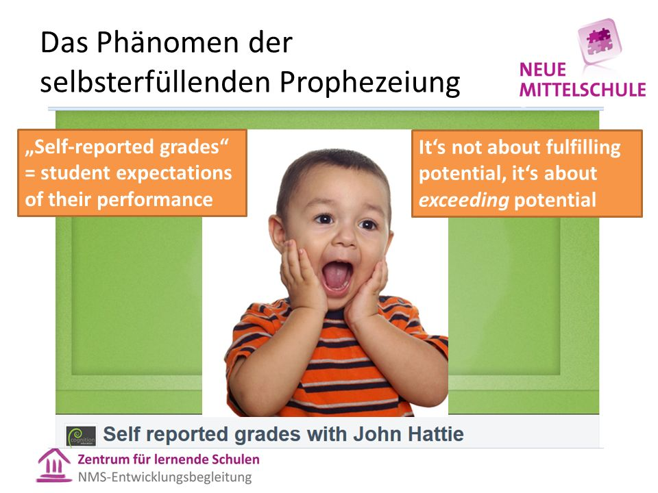 "Das Phänomen der selbsterfüllenden Prophezeiung ""Self-reported grades"" = student expectations of their performance It's not about fulfilling potential"