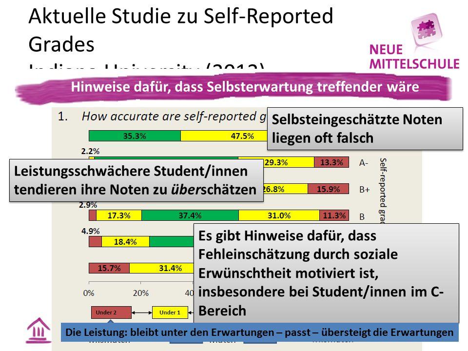 Aktuelle Studie zu Self-Reported Grades Indiana University (2012) Leistungsschwächere Student/innen tendieren ihre Noten zu überschätzen Es gibt Hinwe
