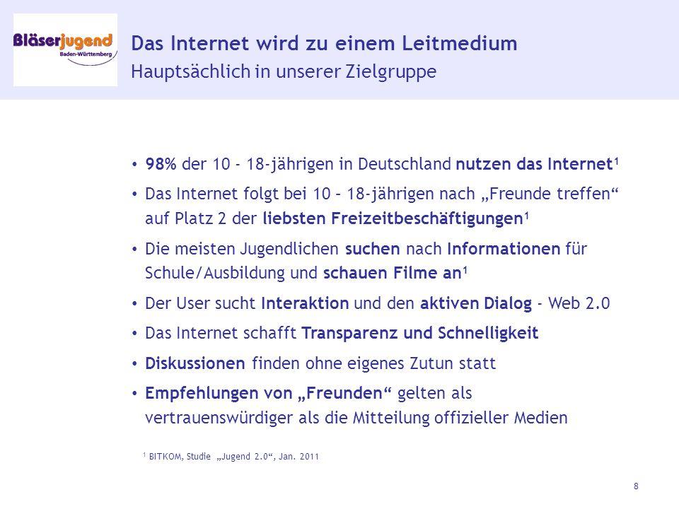 """Das Internet wird zu einem Leitmedium Hauptsächlich in unserer Zielgruppe 98% der 10 - 18-jährigen in Deutschland nutzen das Internet 1 Das Internet folgt bei 10 – 18-jährigen nach """"Freunde treffen auf Platz 2 der liebsten Freizeitbeschäftigungen 1 Die meisten Jugendlichen suchen nach Informationen für Schule/Ausbildung und schauen Filme an 1 Der User sucht Interaktion und den aktiven Dialog - Web 2.0 Das Internet schafft Transparenz und Schnelligkeit Diskussionen finden ohne eigenes Zutun statt Empfehlungen von """"Freunden gelten als vertrauenswürdiger als die Mitteilung offizieller Medien 8 1 BITKOM, Studie """"Jugend 2.0 , Jan."""