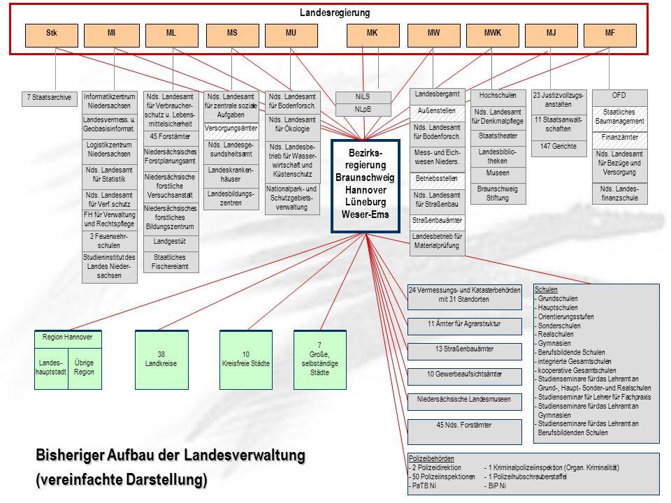Landesregierung MIMLMSMUMWMKMWKMJMFStk Informatikzentrum Niedersachsen Landesvermess.