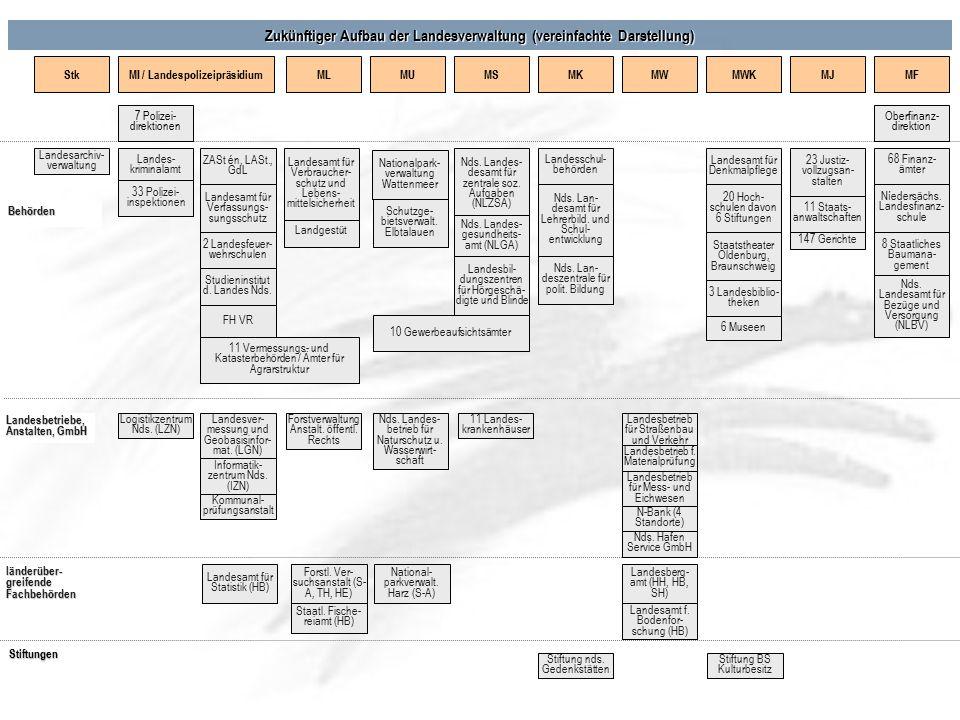 Landgestüt Stiftungen Zukünftiger Aufbau der Landesverwaltung (vereinfachte Darstellung) MI / LandespolizeipräsidiumMLMUMSMWMKMWKMJMF Behörden 7 Poliz