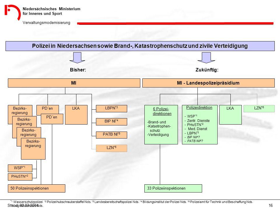 Niedersächsisches Ministerium für Inneres und Sport Verwaltungsmodernisierung 16Stand: 02.03.2004 Polizei in Niedersachsen sowie Brand-, Katastrophens