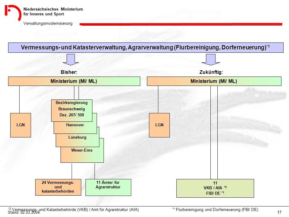 Niedersächsisches Ministerium für Inneres und Sport Verwaltungsmodernisierung 17Stand: 02.03.2004 Vermessungs- und Katasterverwaltung, Agrarverwaltung