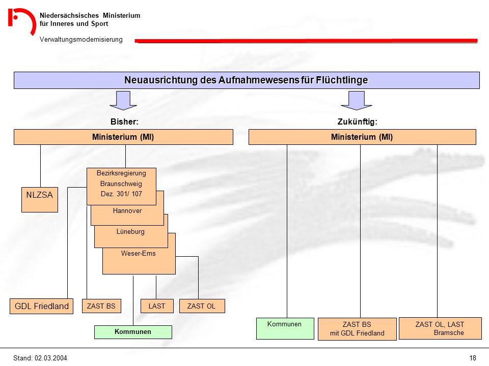 Niedersächsisches Ministerium für Inneres und Sport Verwaltungsmodernisierung 18Stand: 02.03.2004 Neuausrichtung des Aufnahmewesens für Flüchtlinge Bisher: Ministerium (MI) Zukünftig: Weser-Ems Lüneburg Hannover Bezirksregierung Braunschweig Dez.