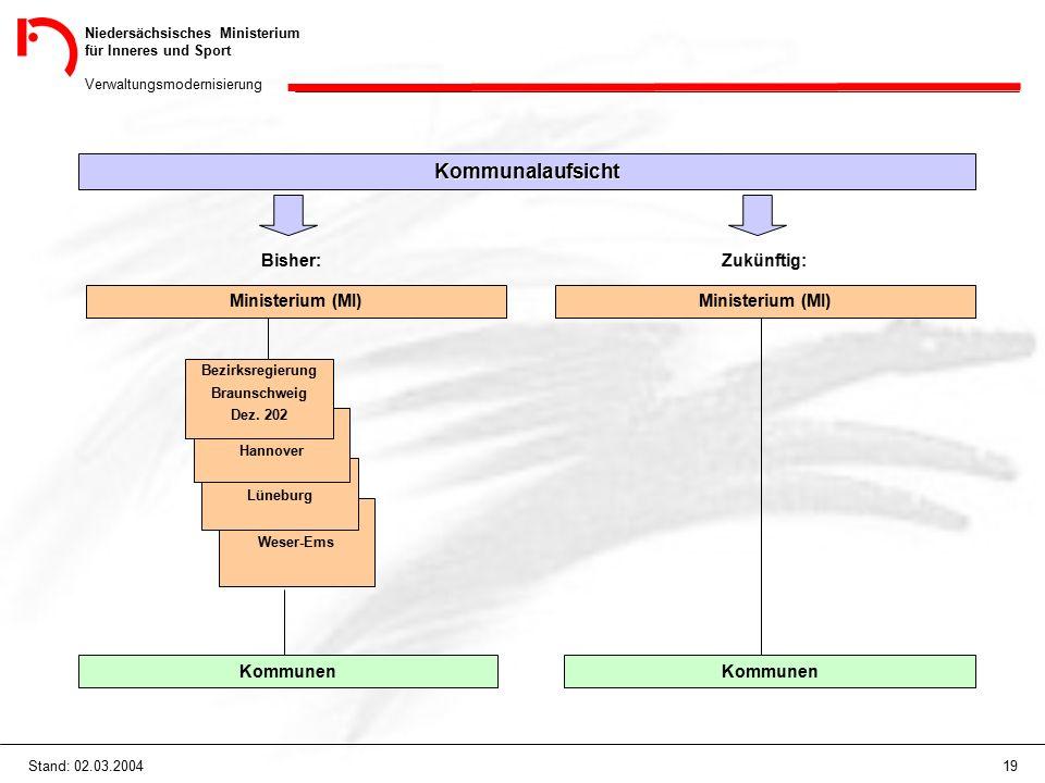 Niedersächsisches Ministerium für Inneres und Sport Verwaltungsmodernisierung 19Stand: 02.03.2004 Kommunalaufsicht Bisher: Ministerium (MI) Kommunen Z