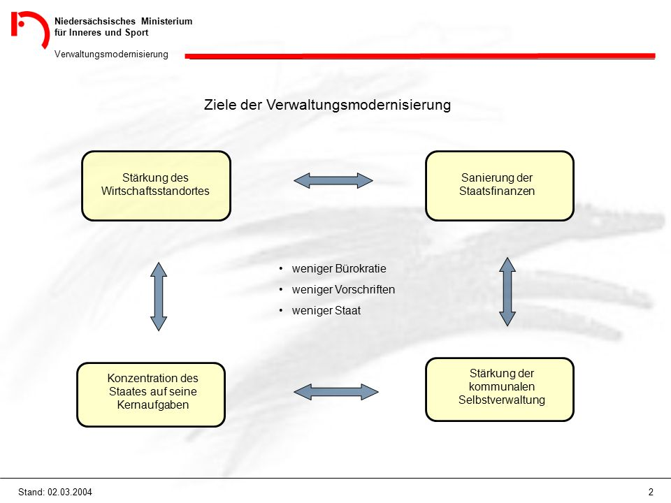 Niedersächsisches Ministerium für Inneres und Sport Verwaltungsmodernisierung 2Stand: 02.03.2004 Ziele der Verwaltungsmodernisierung Stärkung des Wirt