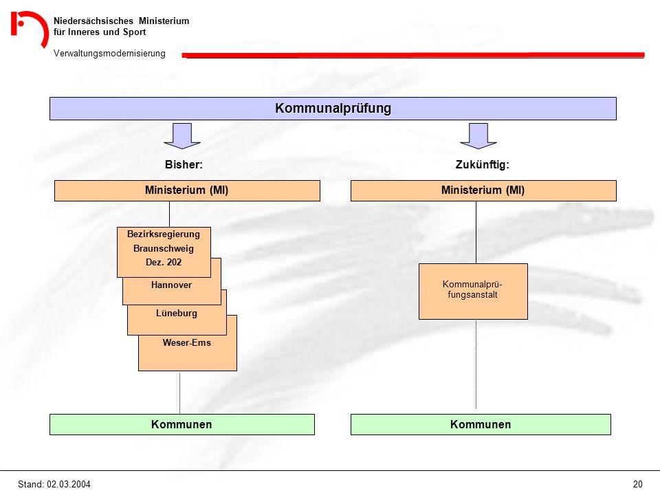 Niedersächsisches Ministerium für Inneres und Sport Verwaltungsmodernisierung 20Stand: 02.03.2004 Kommunalprüfung Bisher: Ministerium (MI) Kommunen Zu