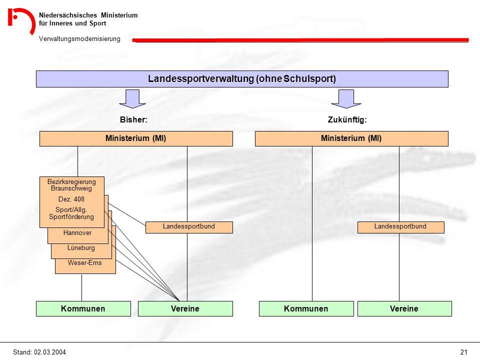 Niedersächsisches Ministerium für Inneres und Sport Verwaltungsmodernisierung 21Stand: 02.03.2004 Landessportverwaltung (ohne Schulsport) Bisher: Ministerium (MI) Weser-Ems Lüneburg Hannover Bezirksregierung Braunschweig Dez.