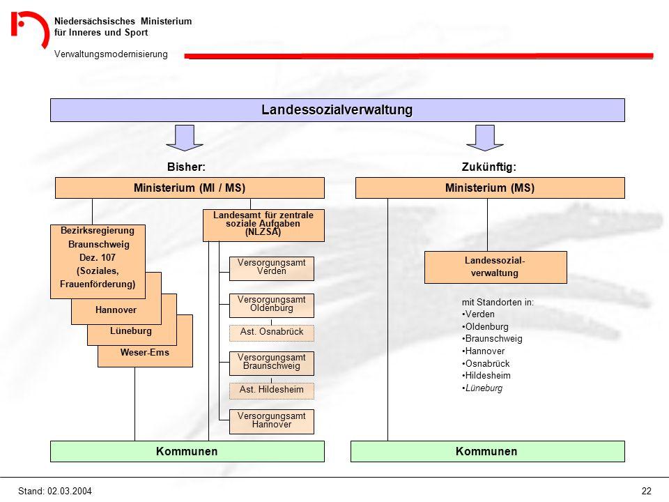 Niedersächsisches Ministerium für Inneres und Sport Verwaltungsmodernisierung 22Stand: 02.03.2004 Landessozialverwaltung Bisher: Ministerium (MI / MS)