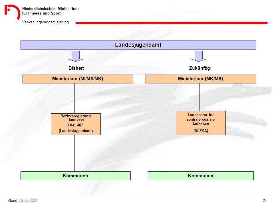 Niedersächsisches Ministerium für Inneres und Sport Verwaltungsmodernisierung 24Stand: 02.03.2004 Landesjugendamt Bisher: Ministerium (MI/MS/MK) Kommu