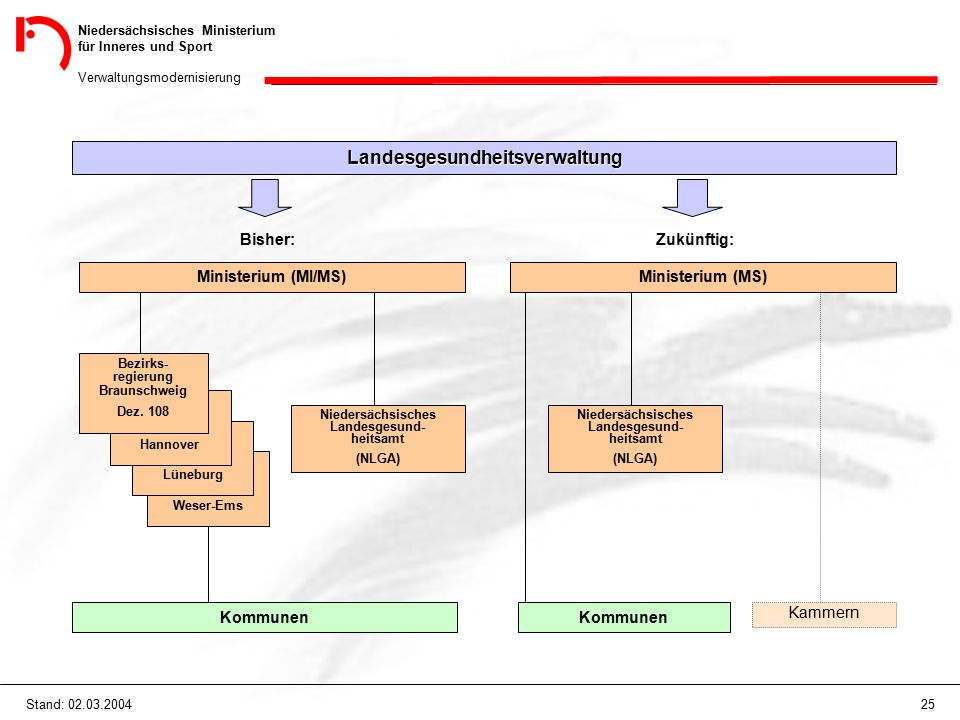 Niedersächsisches Ministerium für Inneres und Sport Verwaltungsmodernisierung 25Stand: 02.03.2004 Landesgesundheitsverwaltung Bisher: Ministerium (MI/