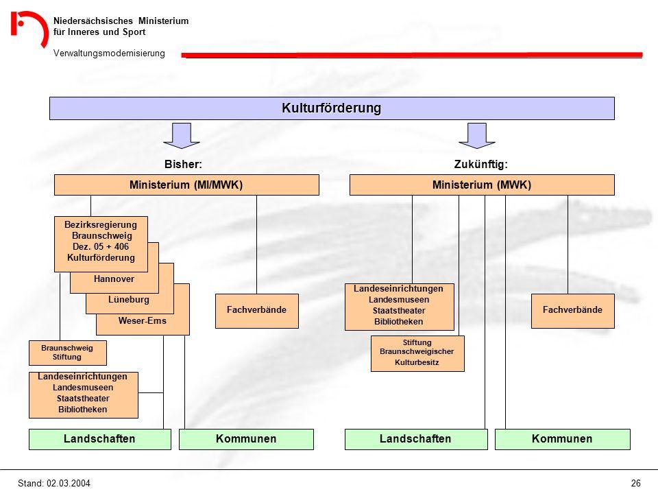 Niedersächsisches Ministerium für Inneres und Sport Verwaltungsmodernisierung 26Stand: 02.03.2004 Landeseinrichtungen Landesmuseen Staatstheater Bibli