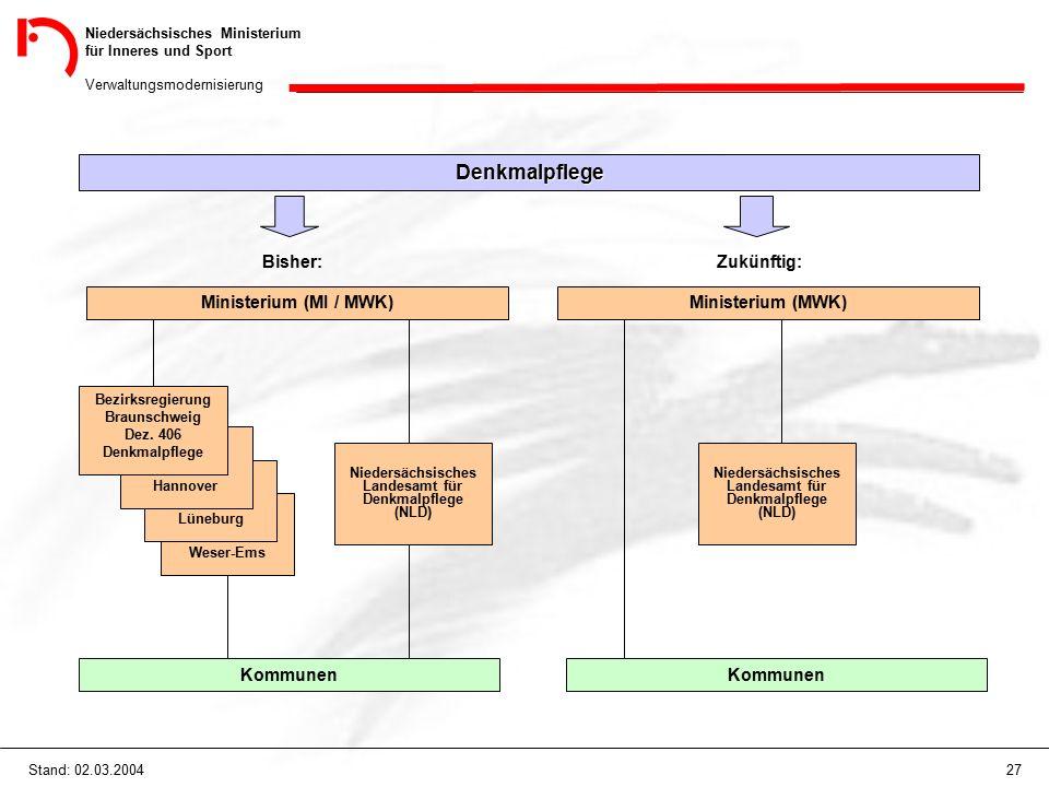 Niedersächsisches Ministerium für Inneres und Sport Verwaltungsmodernisierung 27Stand: 02.03.2004 Denkmalpflege Bisher: Ministerium (MI / MWK) Weser-E