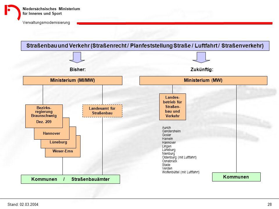 Niedersächsisches Ministerium für Inneres und Sport Verwaltungsmodernisierung 28Stand: 02.03.2004 Kommunen Straßenbau und Verkehr (Straßenrecht / Plan