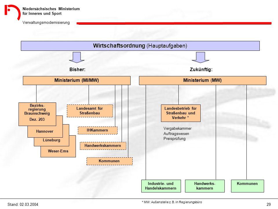 Niedersächsisches Ministerium für Inneres und Sport Verwaltungsmodernisierung 29Stand: 02.03.2004 Wirtschaftsordnung (Hauptaufgaben) Bisher: Ministerium (MI/MW) Weser-Ems Lüneburg Hannover Bezirks- regierung Braunschweig Dez.