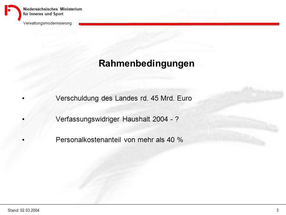 Niedersächsisches Ministerium für Inneres und Sport Verwaltungsmodernisierung 44Stand: 02.03.2004 Ministerium (MI) 4 Regierungsbüros -Förderung des ländlichen Raumes -Innovationsberatung RIS / RITTS / EU-Büros -Mitwirkung bei der Landesentwicklung / Raumordnung -grenzüberschreitende Zusammenarbeit -Information der Landesministerien / Repräsentanz der Landesregierung -Verwaltungsaufgaben mit regionalem Bezug (interne Vermittlung von Überhangpersonal)