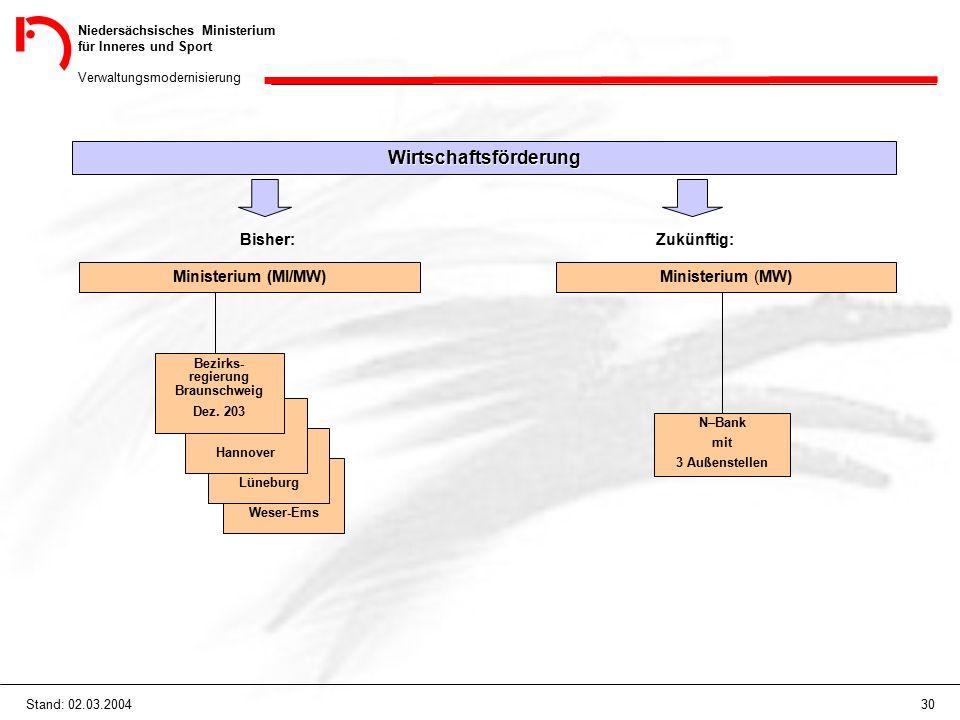 Niedersächsisches Ministerium für Inneres und Sport Verwaltungsmodernisierung 30Stand: 02.03.2004 Wirtschaftsförderung Bisher: Ministerium (MI/MW) Weser-Ems Lüneburg Hannover Bezirks- regierung Braunschweig Dez.