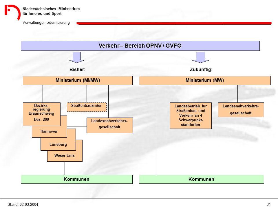 Niedersächsisches Ministerium für Inneres und Sport Verwaltungsmodernisierung 31Stand: 02.03.2004 Verkehr – Bereich ÖPNV / GVFG Bisher: Ministerium (M